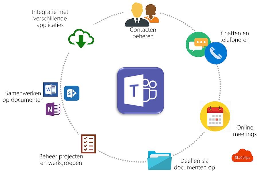 5 nieuwere functies en tips in Microsoft Teams voor meer productiviteit